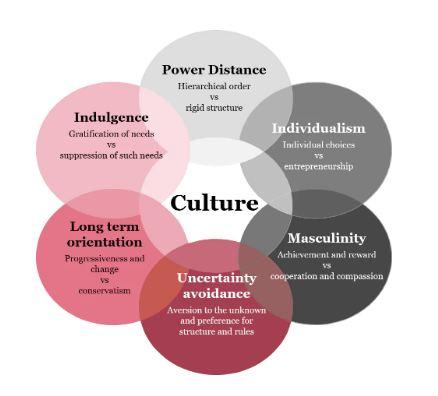 Hofstede's culture dimension